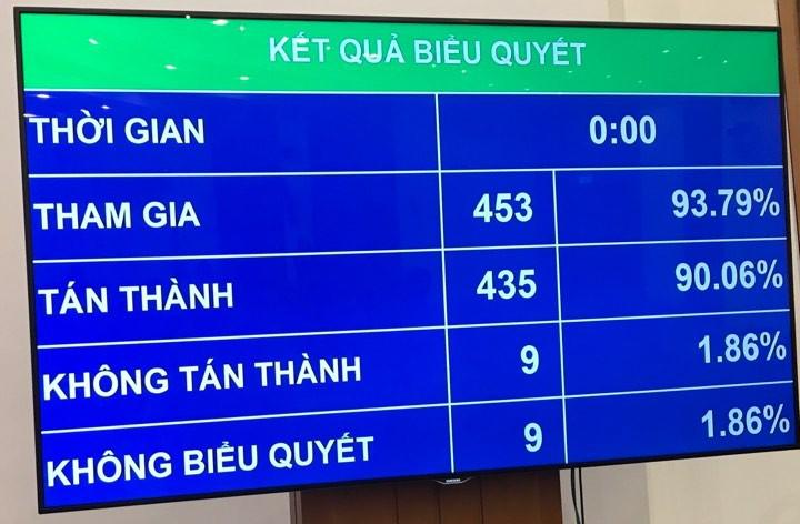 Quốc hội thông qua Bộ luật Lao động sửa đổi.