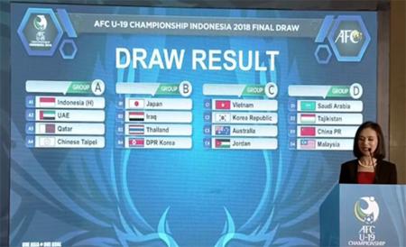 U.19 Việt Nam nằm chung bảng C với Hàn Quốc, Úc và Jordan, rất giống U.23 Việt Nam. (Ảnh: Thanh niên)