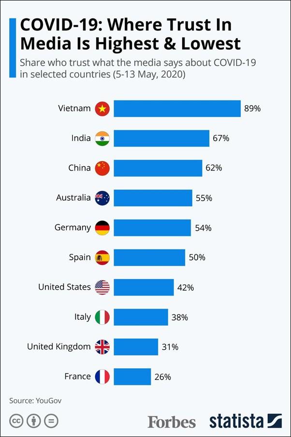 Đồ họa của Forbes và Statista dựa trên số liệu của YouGoV về cuộc khảo sát độ tín nhiệm của truyền thông các nước trong đợt dịch Covid-19.