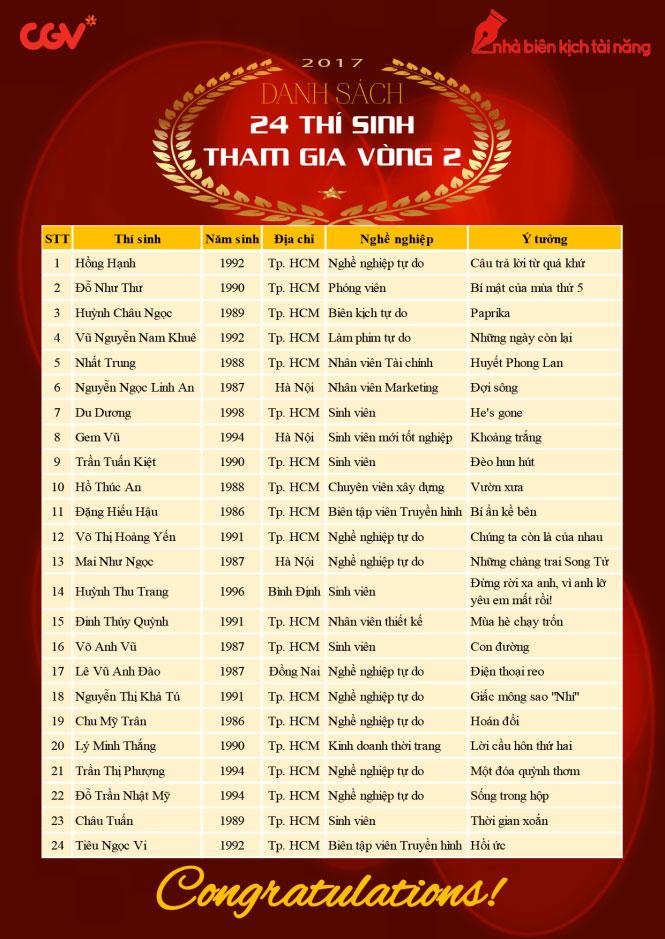 Danh sách 24 kịch bản của các biên kịch trẻ được chọn vào vòng trong.