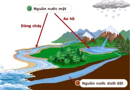 Chất lượng nước dưới đất ở Yên Bái đạt tiêu chuẩn cho ăn uống sinh hoạt.
