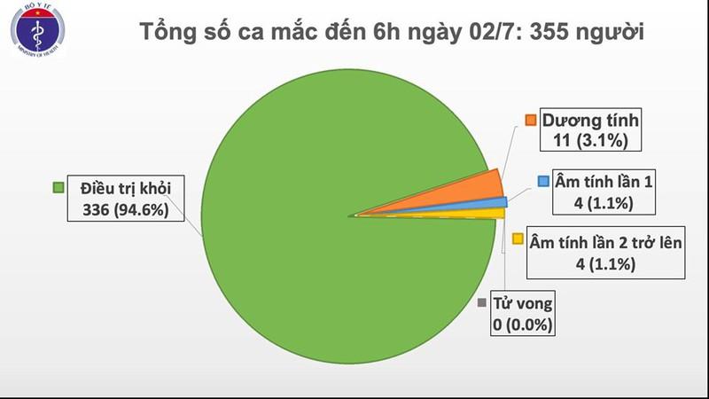 Tính đến 6h sáng 2/7, Việt Nam đã bước sang 77 ngày không có ca lây nhiễm Covid-19 trong cộng đồng. Cả nước có 355 ca mắc bệnh, trong đó 336 trường hợp đã được điều trị khỏi./.