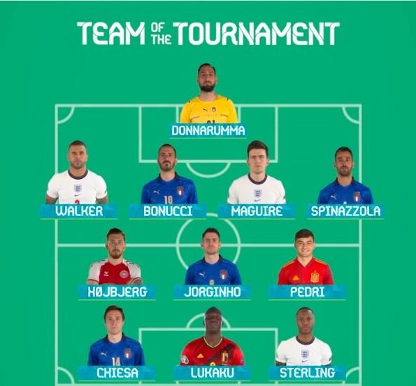 Đội hình tiêu biểu Vòng chung kết EURO 2020. (Nguồn: UEFA)