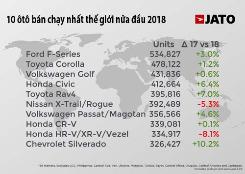 Thống kê của Jato Dynamics về top 10 mẫu xe bán chạy nhất thế giới nửa đầu 2018.