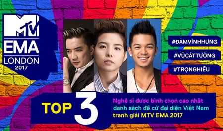 MTV EMA Việt Nam công bố Top 3 được bình chọn cao nhất .