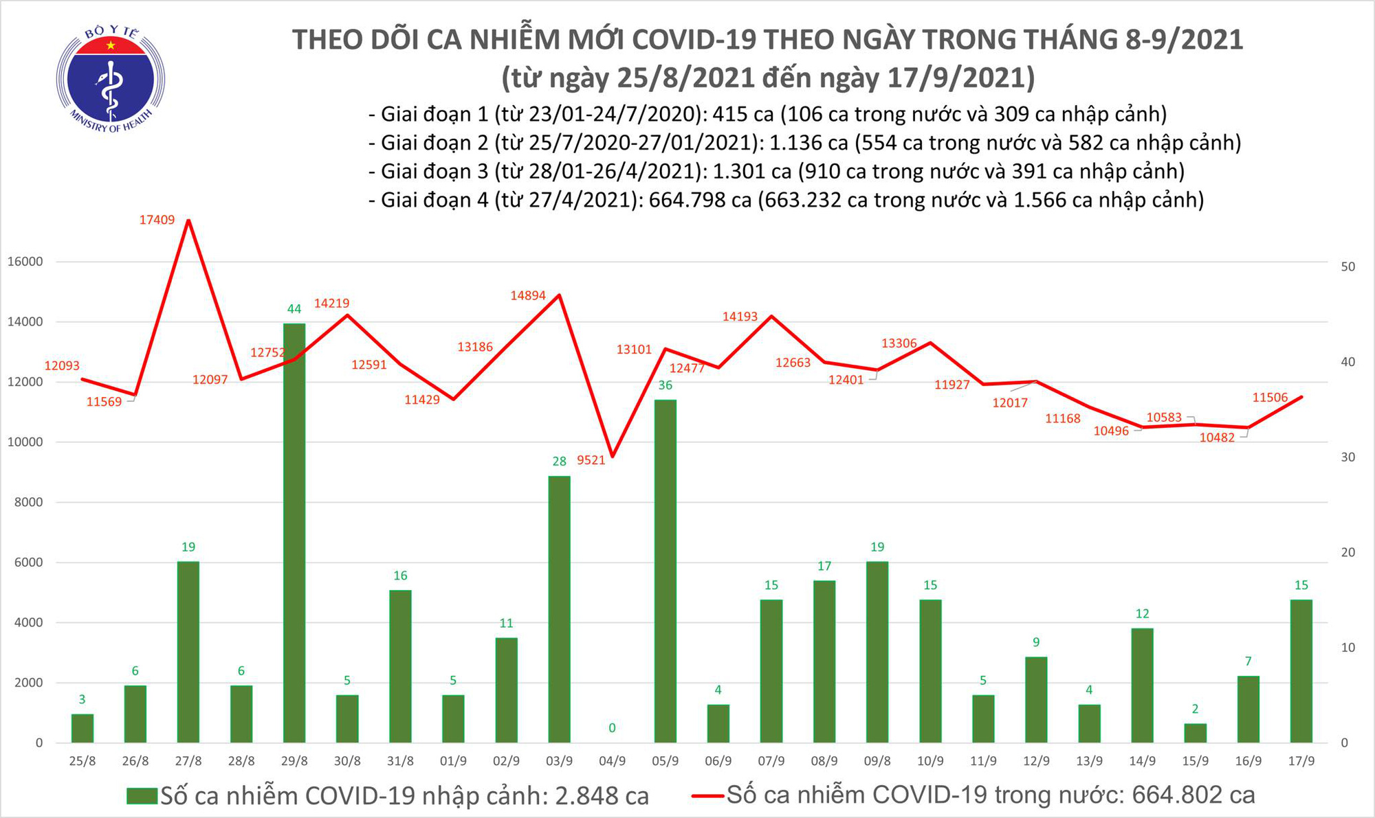 Ngày 17/9: Có 11.521 ca mắc COVID-19, trong đó TP HCM và Bình Dương đã gần 10.000 ca